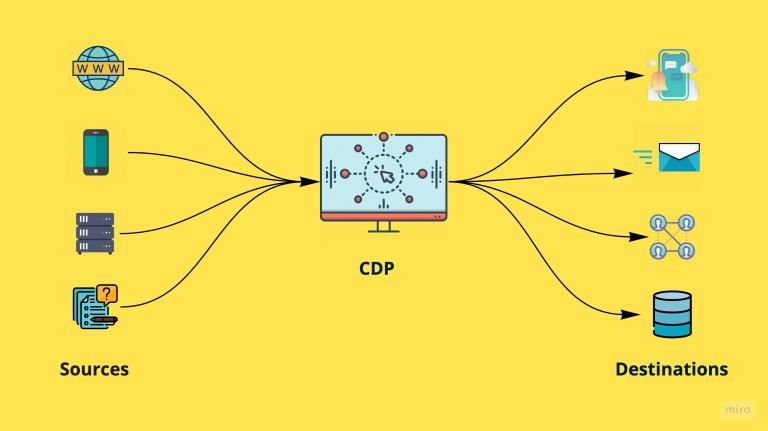 What is a Customer Data Platform